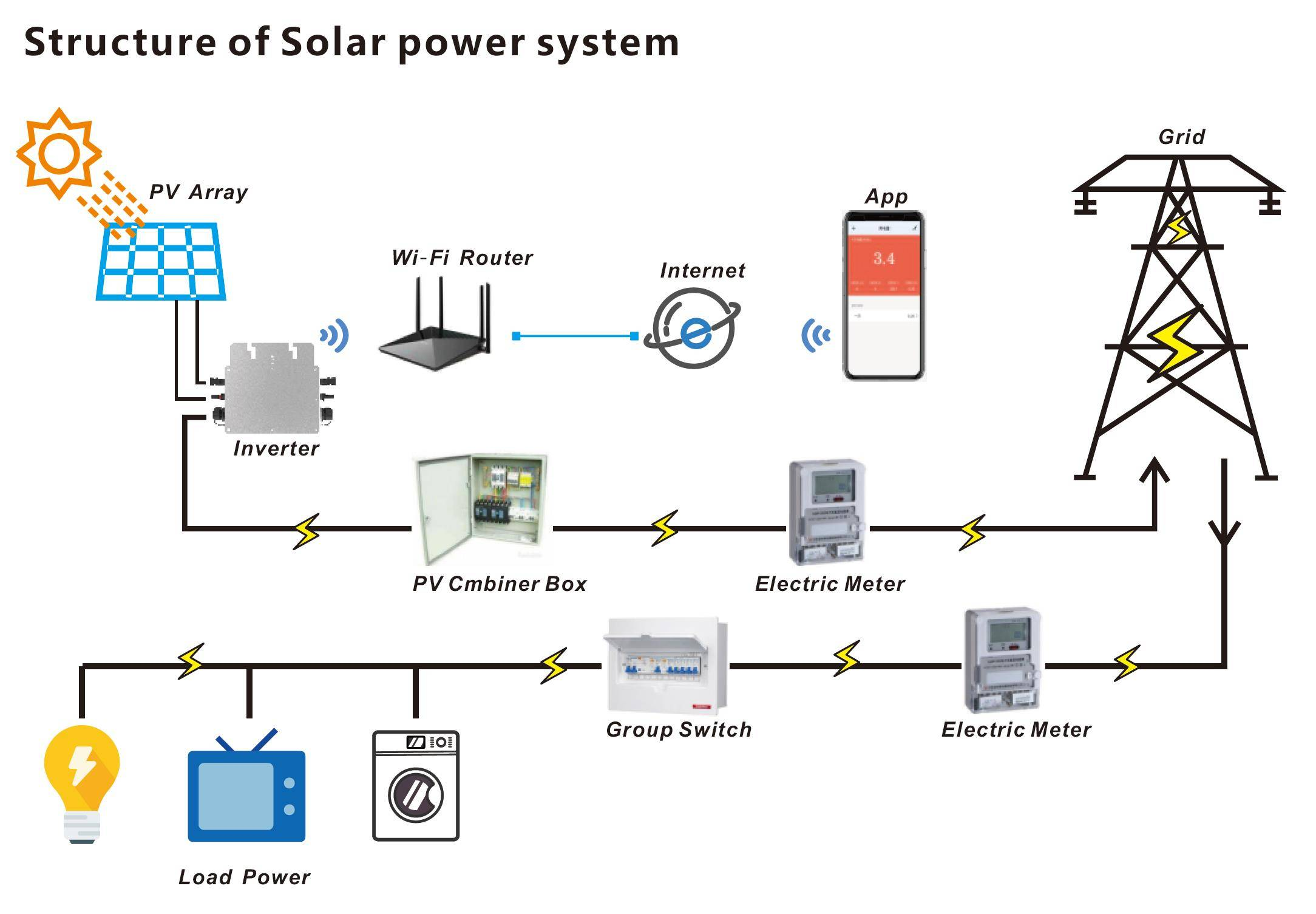 stucture of solar pv system